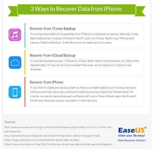 3-cara-mengembalikan-data-iphone